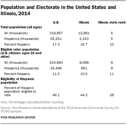 Population and Electorate in the United States and Illinois, 2014