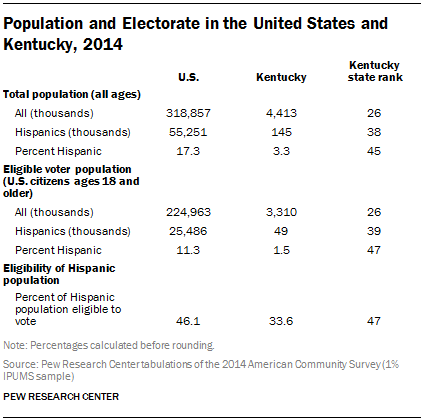 Population and Electorate in the United States and Kentucky, 2014