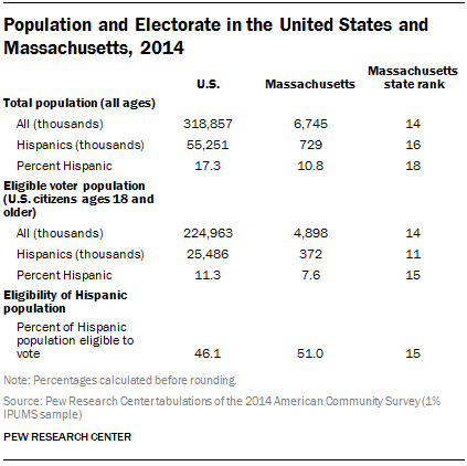 Population and Electorate in the United States and Massachusetts, 2014