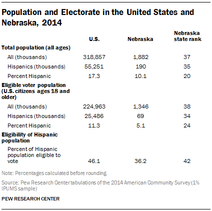 Population and Electorate in the United States and Nebraska, 2014