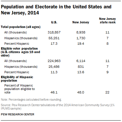 Population and Electorate in the United States and New Jersey, 2014
