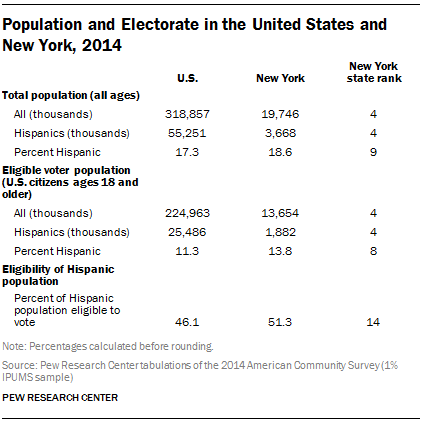 Population and Electorate in the United States and New York, 2014