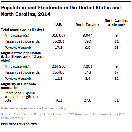 Population and Electorate in the United States and North Carolina, 2014