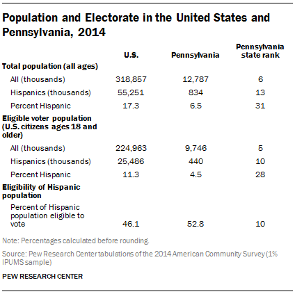 Population and Electorate in the United States and Pennsylvania, 2014