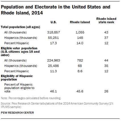 Population and Electorate in the United States and Rhode Island, 2014