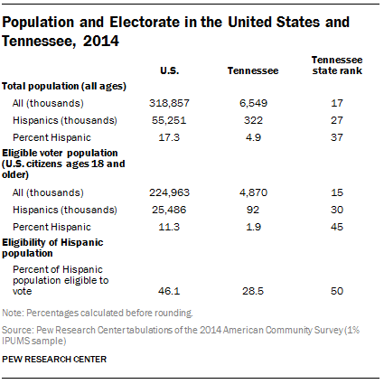 Population and Electorate in the United States and Tennessee, 2014