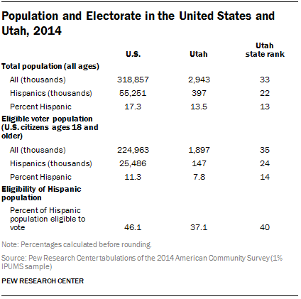 Population and Electorate in the United States and Utah, 2014