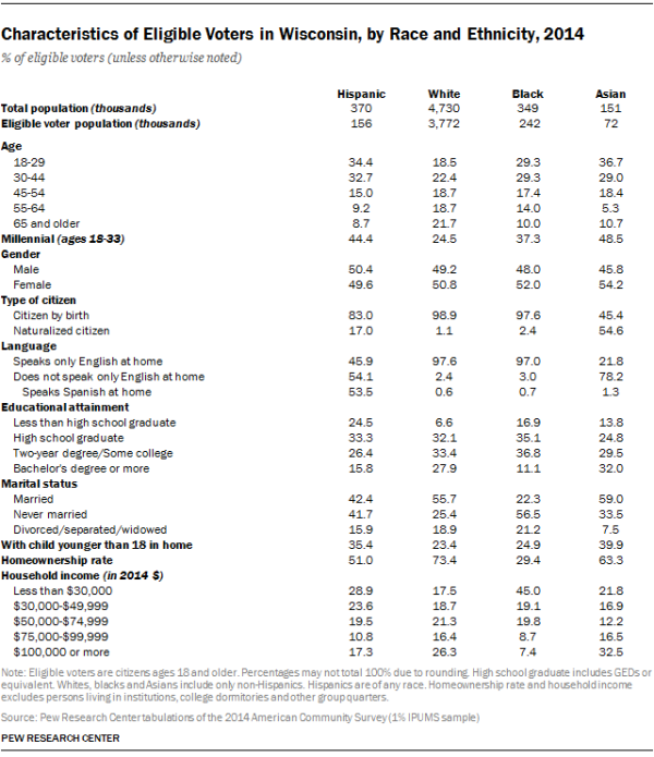Characteristics of Eligible Voters in Wisconsin, by Race and Ethnicity, 2014