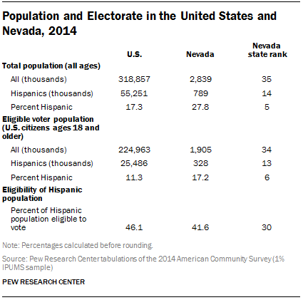 Population and Electorate in the Unites States and Nevada, 2014