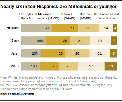 Nearly six-in-ten Hispanics are Millennials or younger