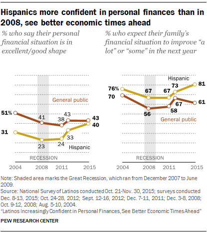 Hispanics more confident in personal finances than in 2008, see better economic times ahead