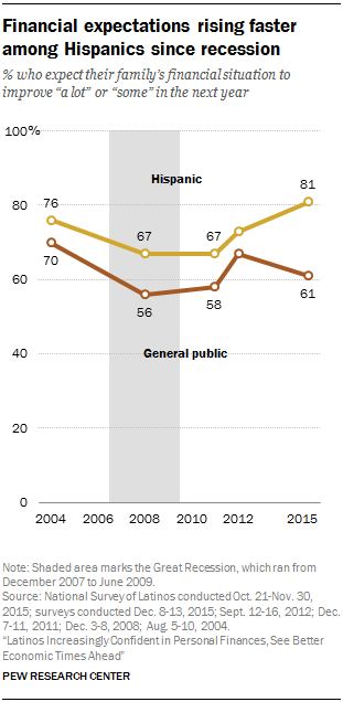 Financial expectations rising faster among Hispanics since recession