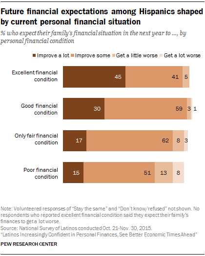 Future financial expectations among Hispanics shaped by current personal financial situation
