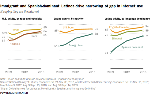 Immigrant and Spanish-dominant Latinos drive narrowing of gap in internet use