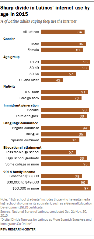 Sharp divide in Latinos' internet use by age in 2015