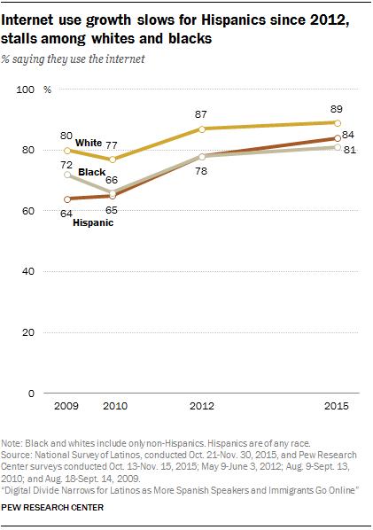Internet use growth slows for Hispanics since 2012, stalls among whites and blacks