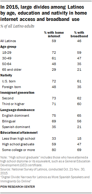 In 2015, large divides among Latinos by age, education and nativity in home internet access and broadband use