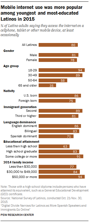Mobile internet use was more popular among youngest and most-educated Latinos in 2015