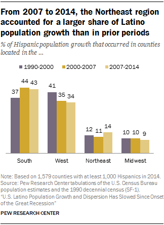 From 2007 to 2014, the Northeast region accounted for a larger share of Latino population growth than in prior periods