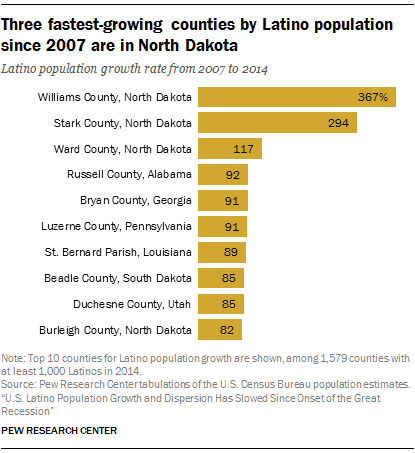 Three fastest-growing counties by Latino population since 2007 are in North Dakota