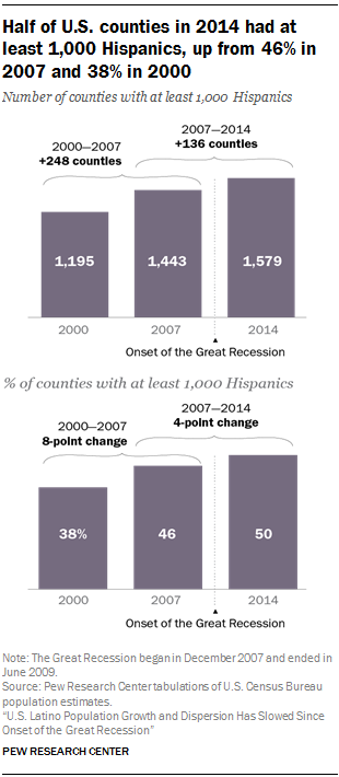 Half of U.S. counties in 2014 had at least 1,000 Hispanics, up from 46% in 2007 and 38% in 2000