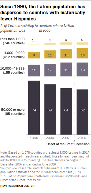 Since 1990, the Latino population has dispersed to counties with historically fewer Hispanics