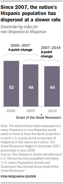 Since 2007, the nation's Hispanic population has dispersed at a slower rate