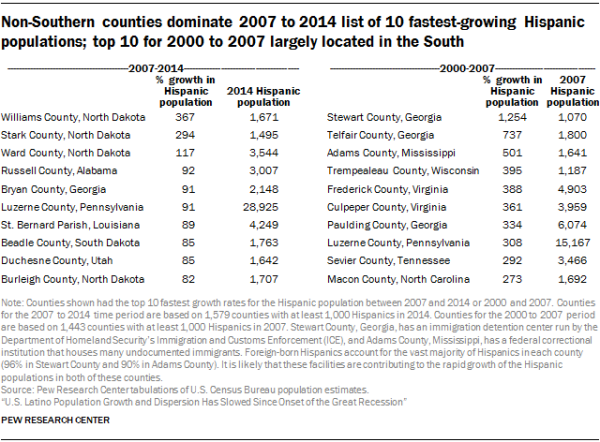 Non-Southern counties dominate 2007 to 2014 list of 10 fastest-growing Hispanic populations; top 10 for 2000 to 2007 largely located in the South