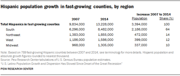 Hispanic population growth in fast-growing counties, by region