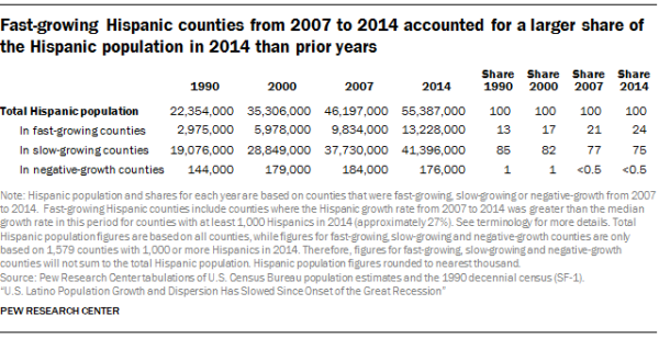 Fast-growing Hispanic counties from 2007 to 2014 accounted for a larger share of the Hispanic population in 2014 than prior years