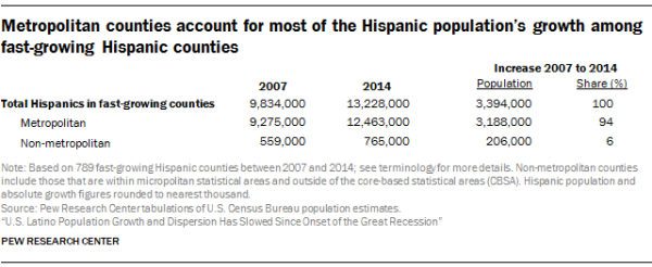 Metropolitan counties account for most of the Hispanic population's growth among fast-growing Hispanic counties