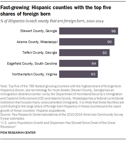 Fast-growing Hispanic counties with the top five shares of foreign born
