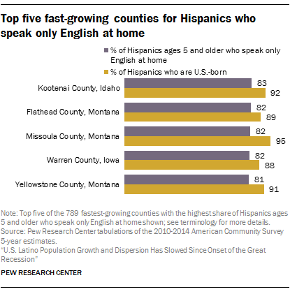 Top five fast-growing counties for Hispanics who speak only English at home
