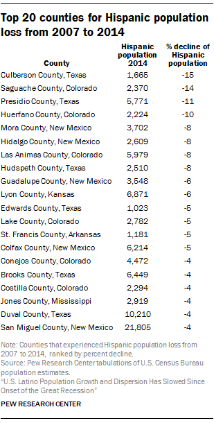 Top 20 counties for Hispanic population loss from 2007 to 2014