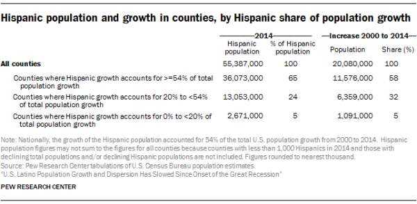 Hispanic population and growth in counties, by Hispanic share of population growth