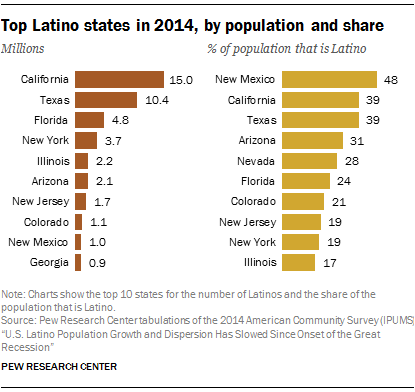 Top Latino states in 2014, by population and share