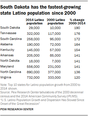 South Dakota has the fastest-growing state Latino population since 2000