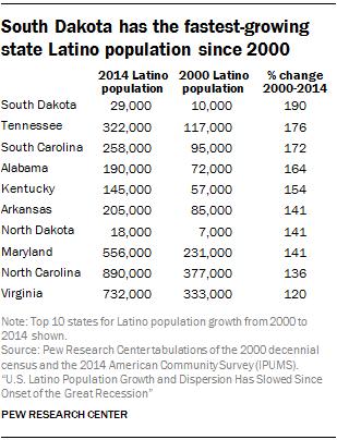 South Dakota has the fastest-growing state Latino population since 2000