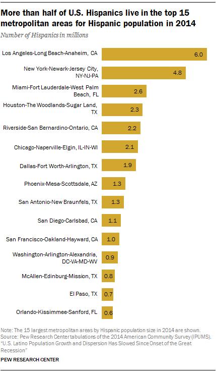 More than half of U.S. Hispanics live in the top 15 metropolitan areas for Hispanic population in 2014