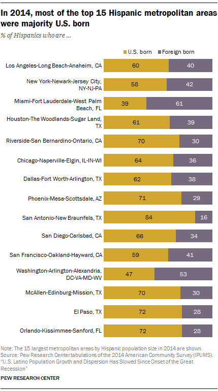 In 2014, most of the top 15 Hispanic metropolitan areas were majority U.S. born