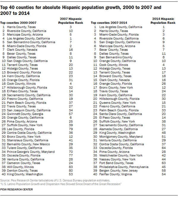 Top 40 counties for absolute Hispanic population growth, 2000 to 2007 and 2007 to 2014