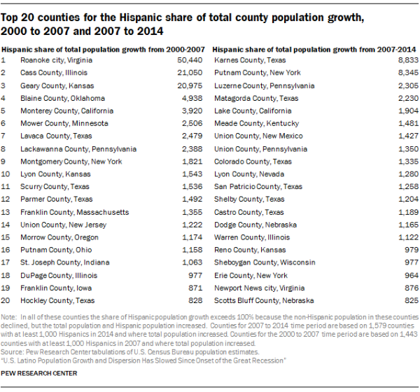 Top 20 counties for the Hispanic share of total county population growth, 2000 to 2007 and 2007 to 2014