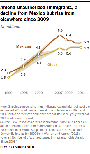 Among unauthorized immigrants, a decline from Mexico but rise from elsewhere since 2009