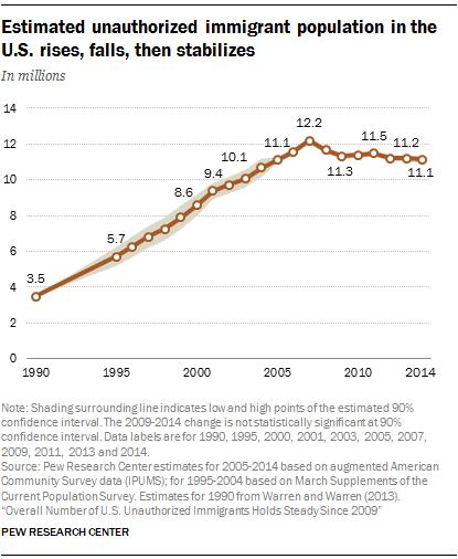 estimated unauthorized immigrant population in the u s rises falls rh pewhispanic org