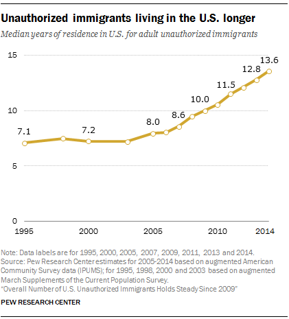 Unauthorized immigrants living in the U.S. longer