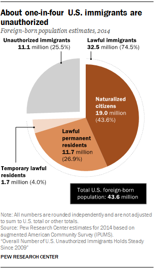 About one-in-four U.S. immigrants are unauthorized