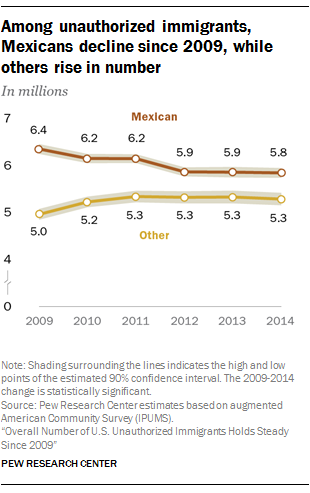 Among unauthorized immigrants, Mexicans decline since 2009, while others rise in number