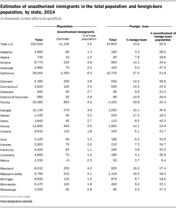 Estimates of unauthorized immigrants in the total population and foreign-born population, by state, 2014