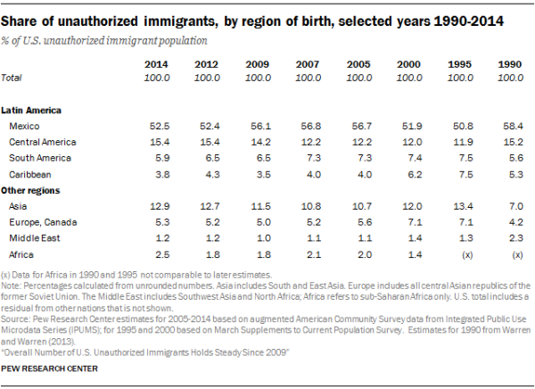 Share of unauthorized immigrants, by region of birth, selected years 1990-2014