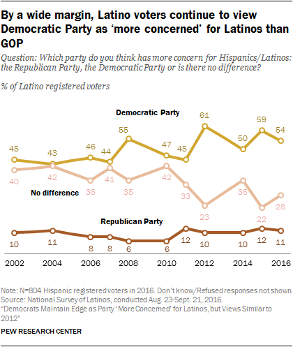By a wide margin, Latino voters continue to view Democratic Party as 'more concerned' for Latinos than GOP